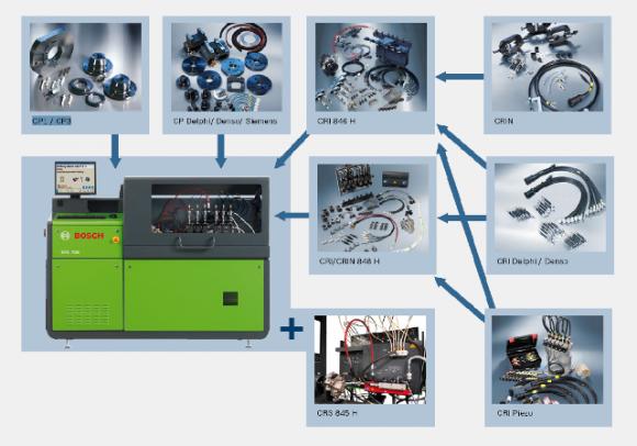 Дооснащение и модернизация стендов ТНВД под систему COMMON RAIL